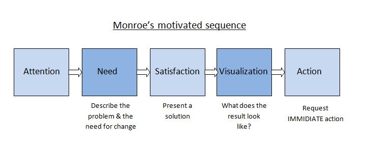 Monroe's Motivated Sequence - N. Doepkens